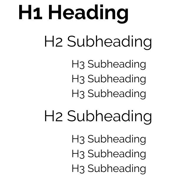 Headings in order of H1, H2 and H3
