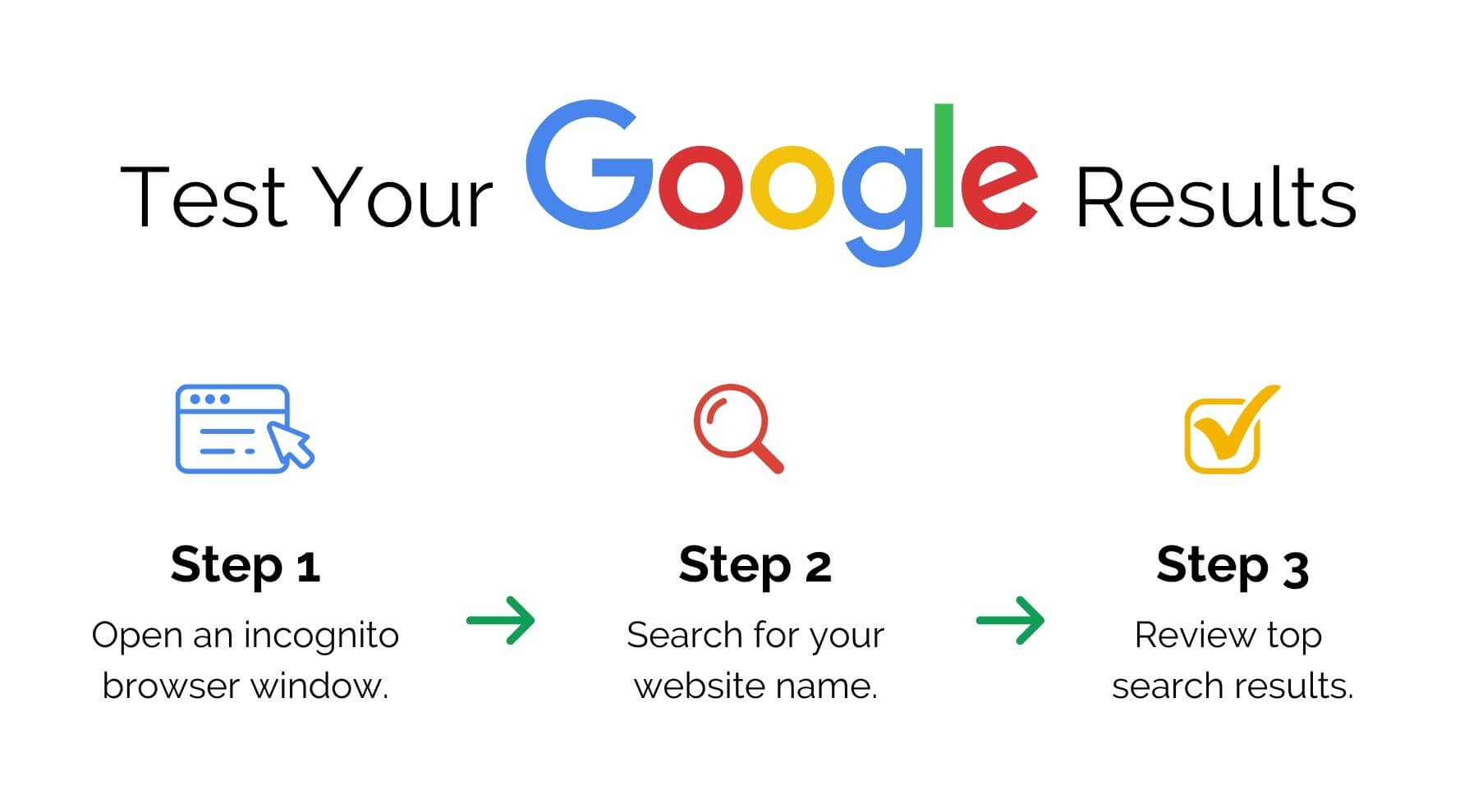 Test your Google results in three steps.