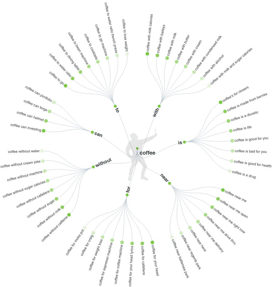 Choosing SEO Keywords by using Answerthepublic.com